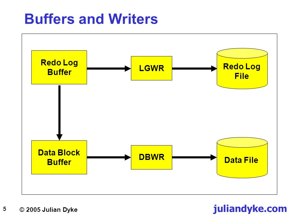 Buffers and Writers Redo Log Buffer Redo Log File LGWR