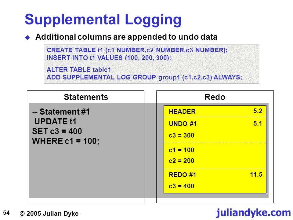 Supplemental Logging Additional columns are appended to undo data