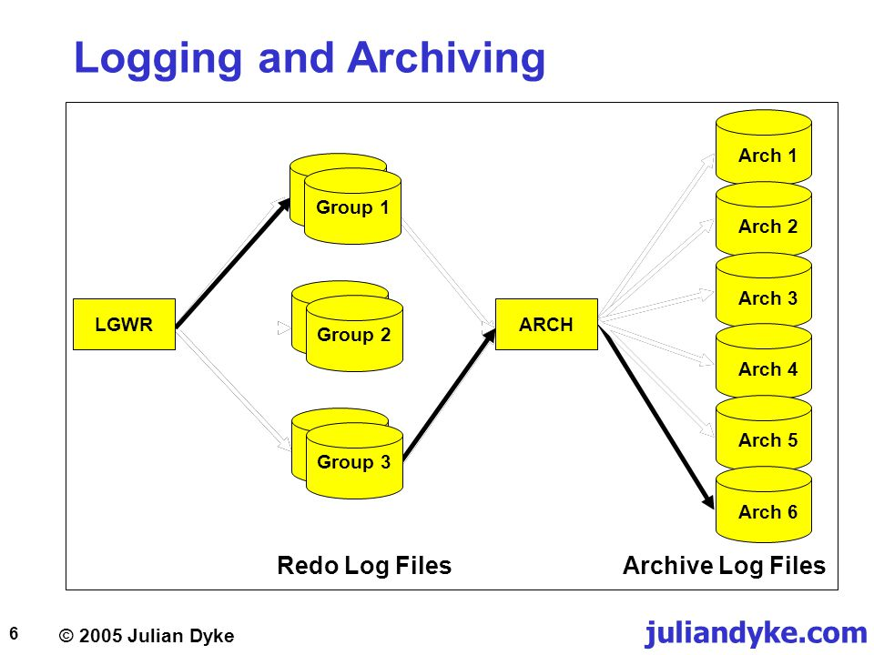 Logging and Archiving Redo Log Files Archive Log Files Arch 1 LGWR