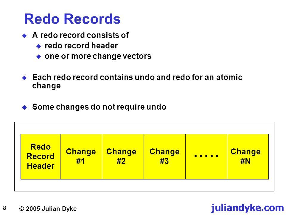 ..... Redo Records A redo record consists of redo record header