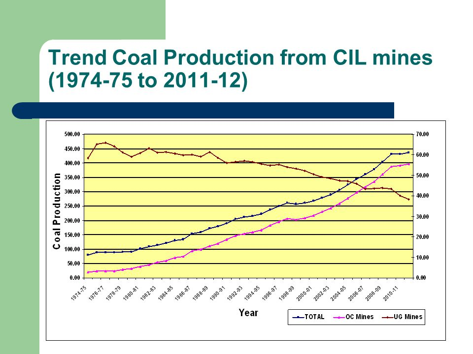 Trend Coal Production from CIL mines (1974-75 to 2011-12)