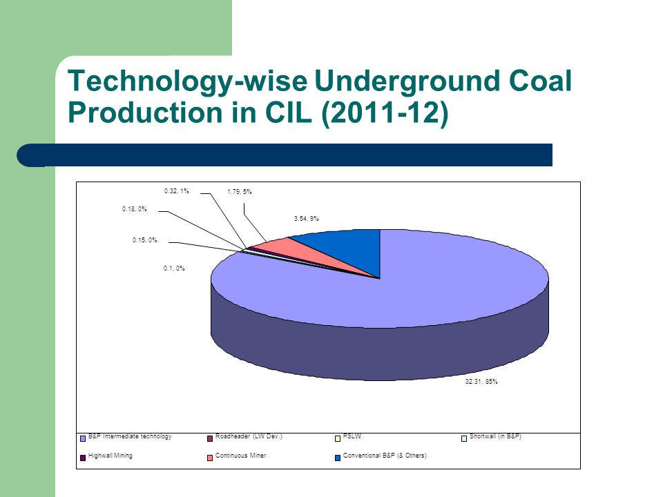 Technology-wise Underground Coal Production in CIL (2011-12)