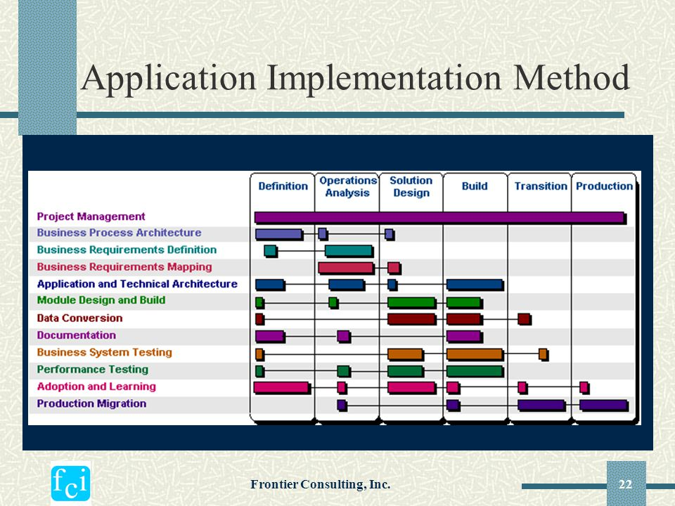 Application Implementation Method