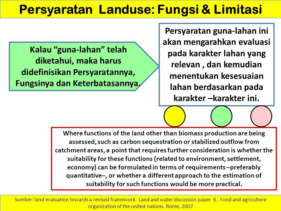 Persyaratan Landuse: Fungsi & Limitasi