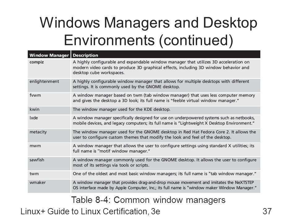 Windows Managers and Desktop Environments (continued)