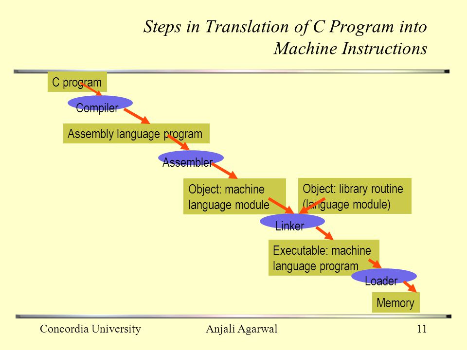 Steps in Translation of C Program into Machine Instructions