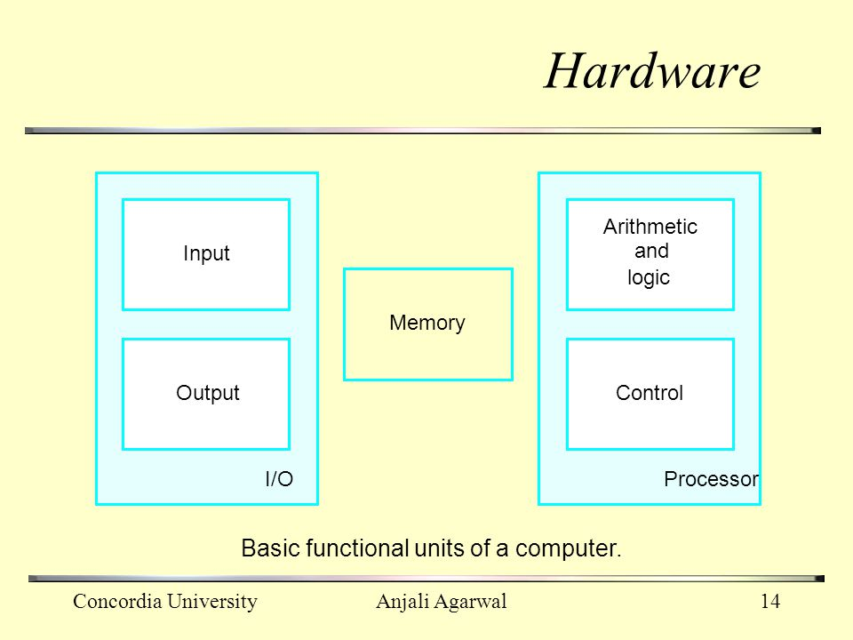 Hardware Basic functional units of a computer. Arithmetic Input and