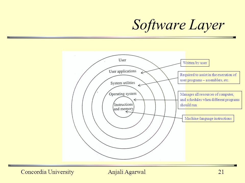 Software Layer Concordia University Anjali Agarwal Written by user