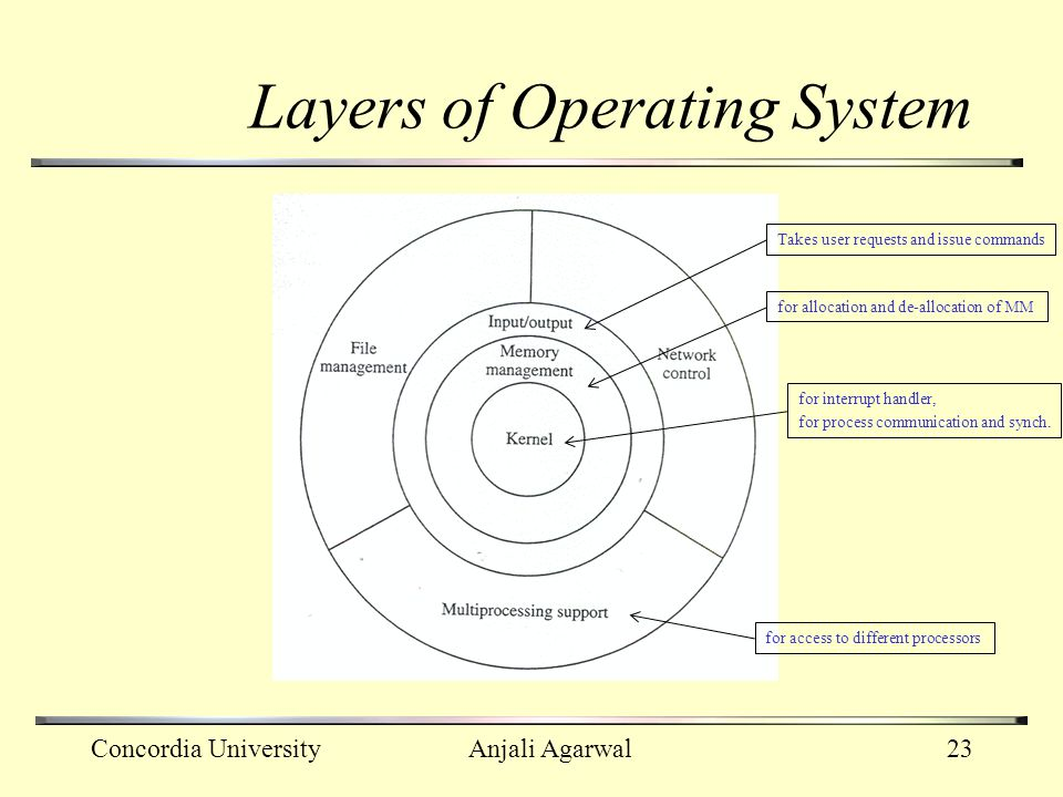 Layers of Operating System