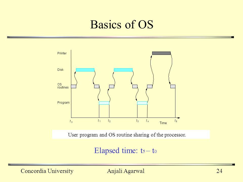Basics of OS Elapsed time: t5 – t0 Concordia University Anjali Agarwal