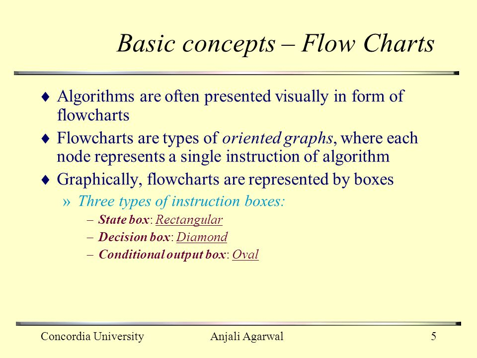 Basic concepts – Flow Charts