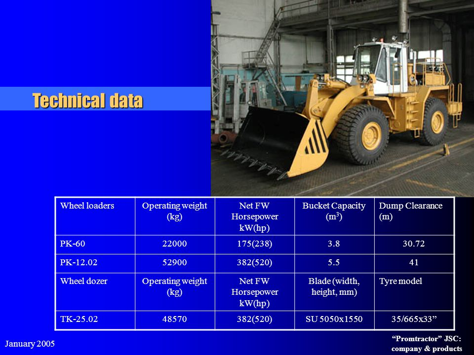 Technical data Wheel loaders Operating weight (kg)