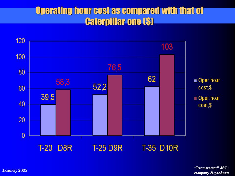 Operating hour cost as compared with that of Caterpillar one ($)