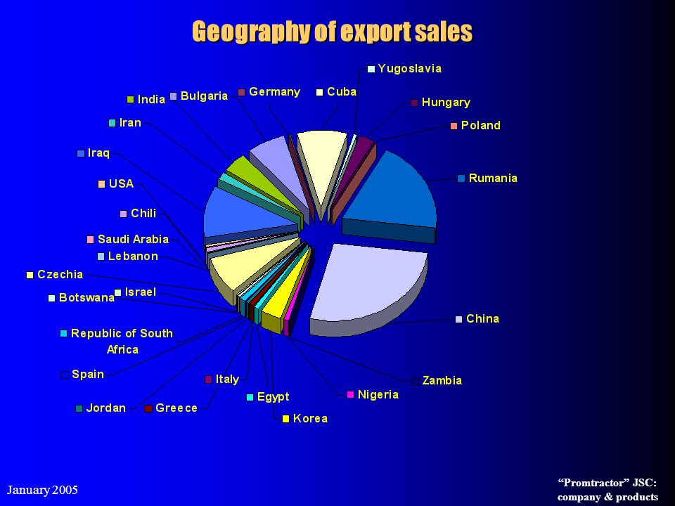 Geography of export sales