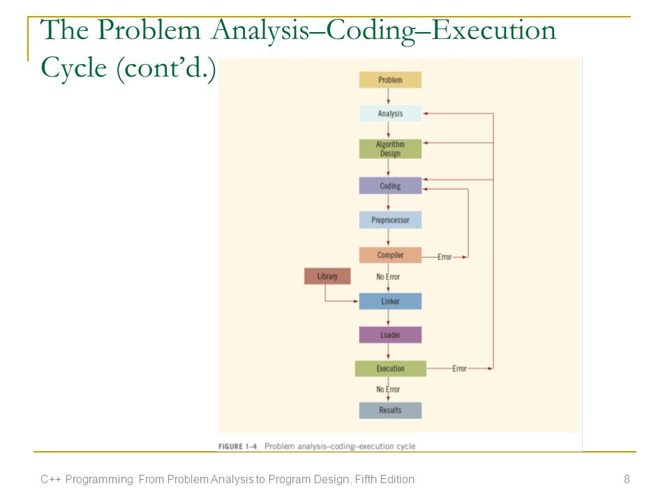 The Problem Analysis–Coding–Execution Cycle (cont'd.)