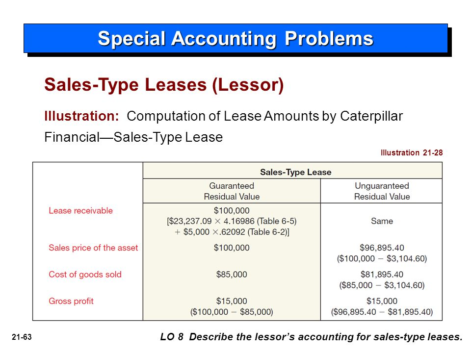 Special Accounting Problems