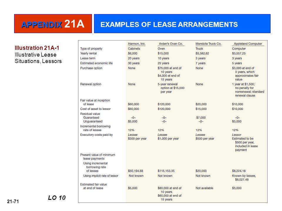 APPENDIX 21A EXAMPLES OF LEASE ARRANGEMENTS LO 10 Illustration 21A-1