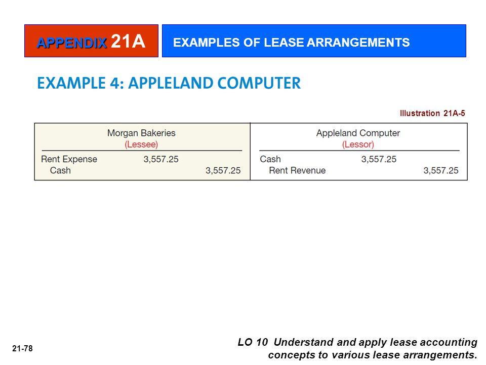 APPENDIX 21A EXAMPLES OF LEASE ARRANGEMENTS