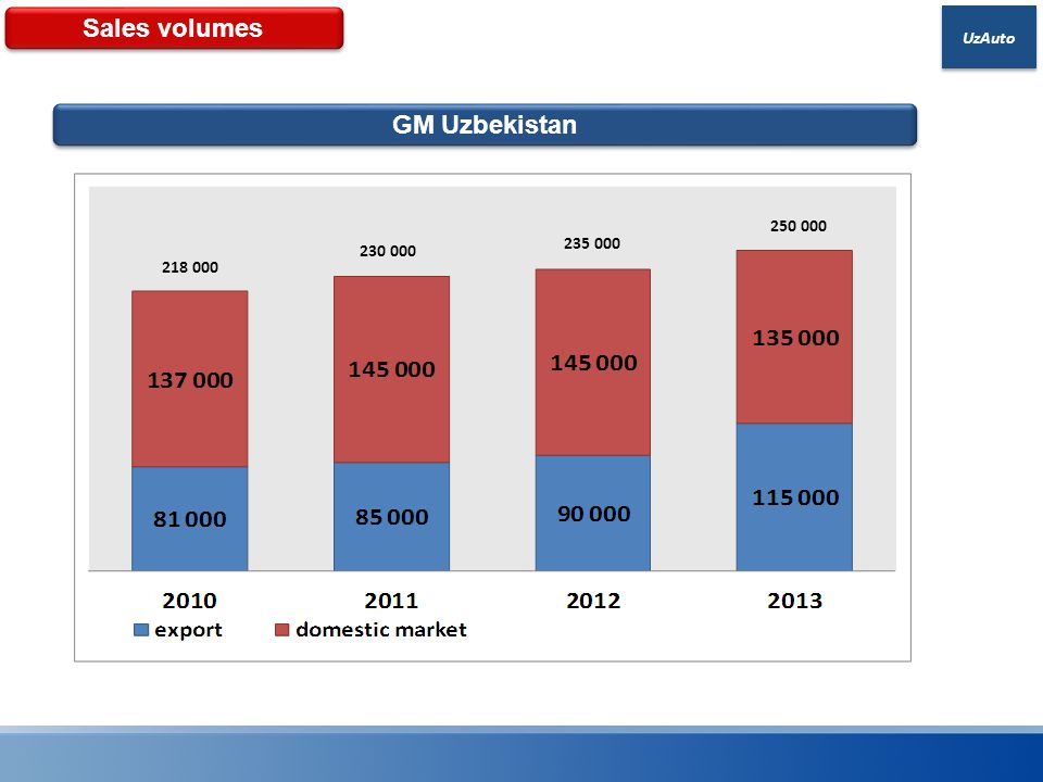Sales volumes GM Uzbekistan