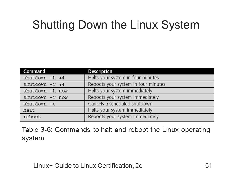 Shutting Down the Linux System
