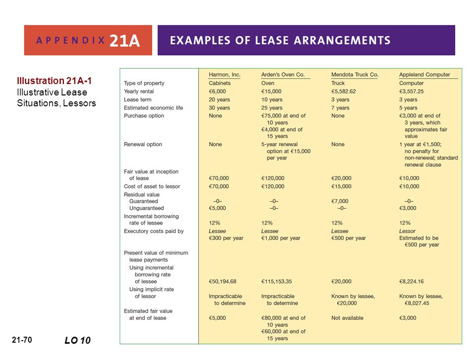 Illustration 21A-1 Illustrative Lease Situations, Lessors LO 10