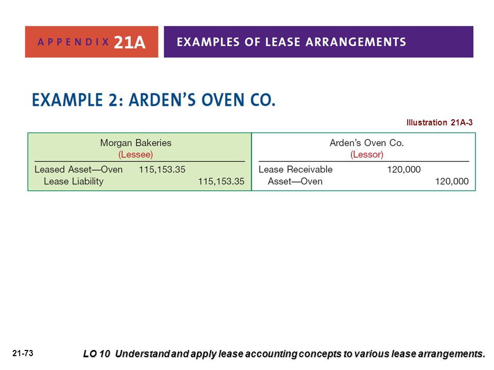 Illustration 21A-3 LO 10 Understand and apply lease accounting concepts to various lease arrangements.