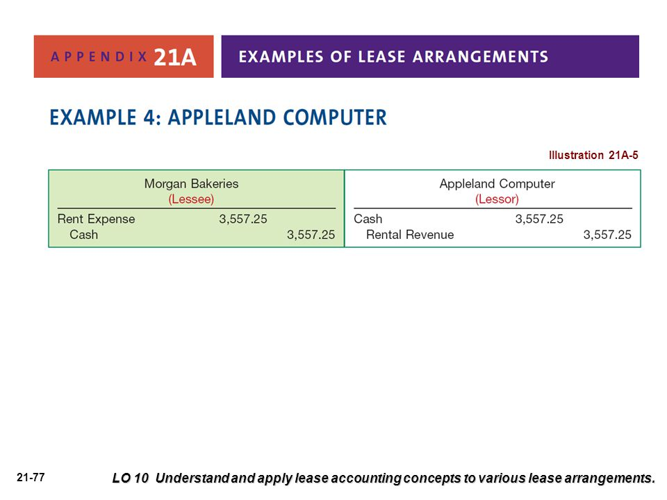 Illustration 21A-5 LO 10 Understand and apply lease accounting concepts to various lease arrangements.