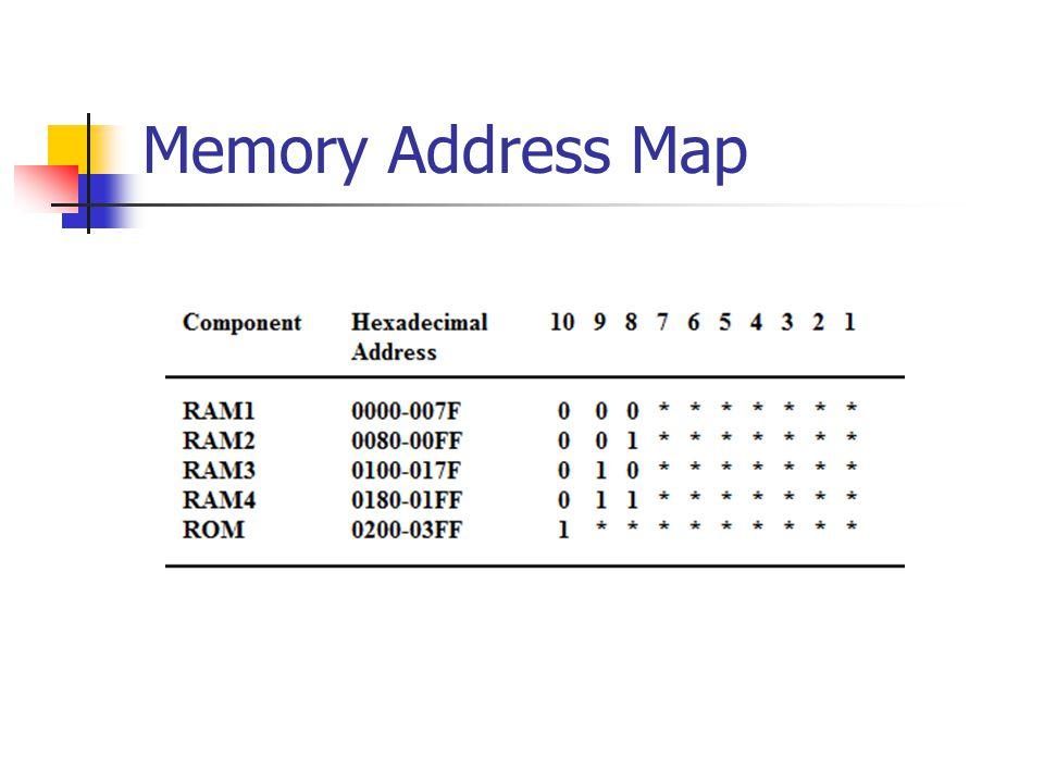 Memory Address Map