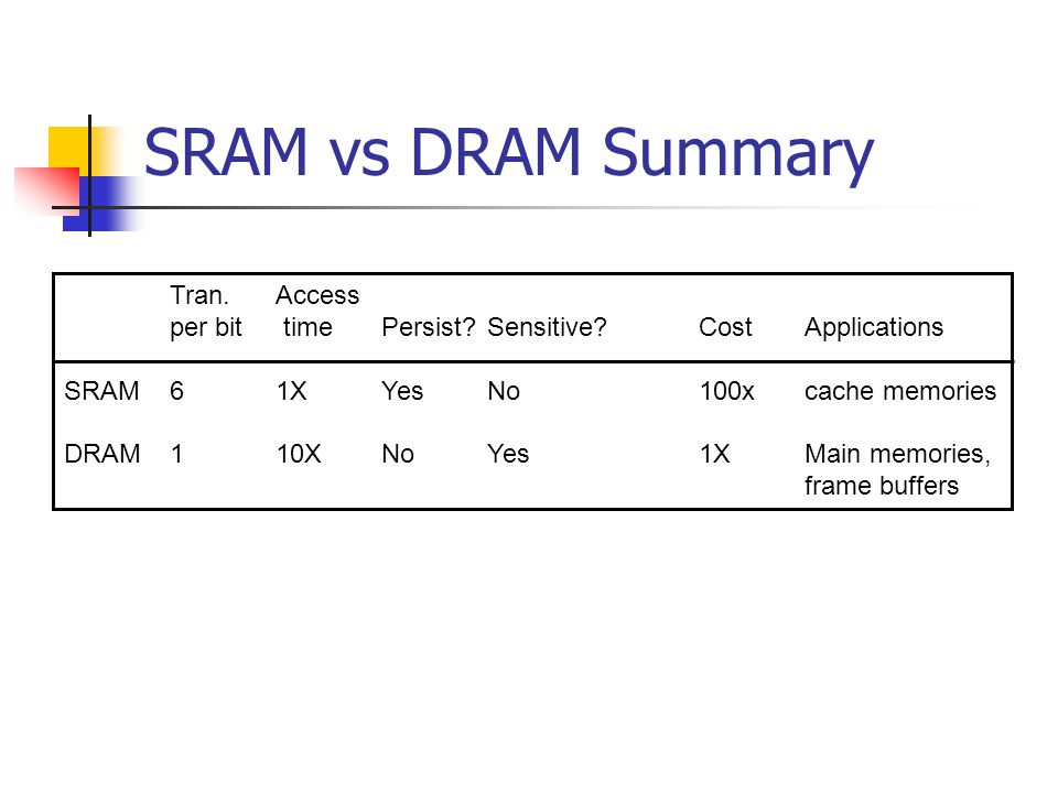 SRAM vs DRAM Summary Tran. Access
