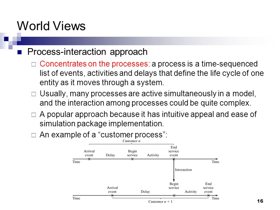 World Views Process-interaction approach