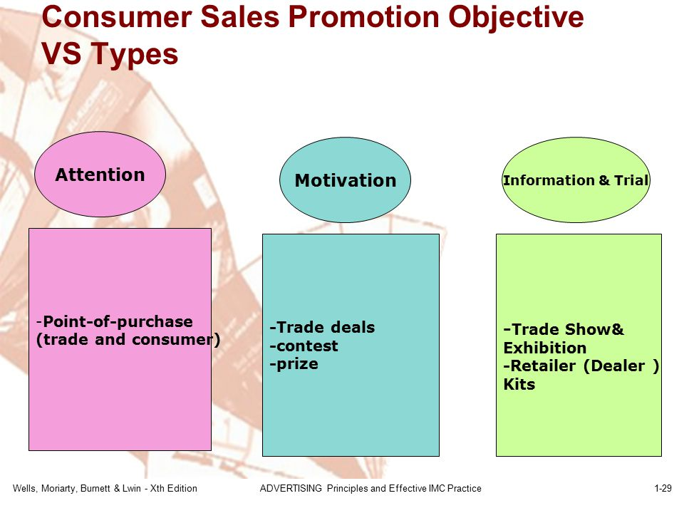 Consumer Sales Promotion Objective VS Types
