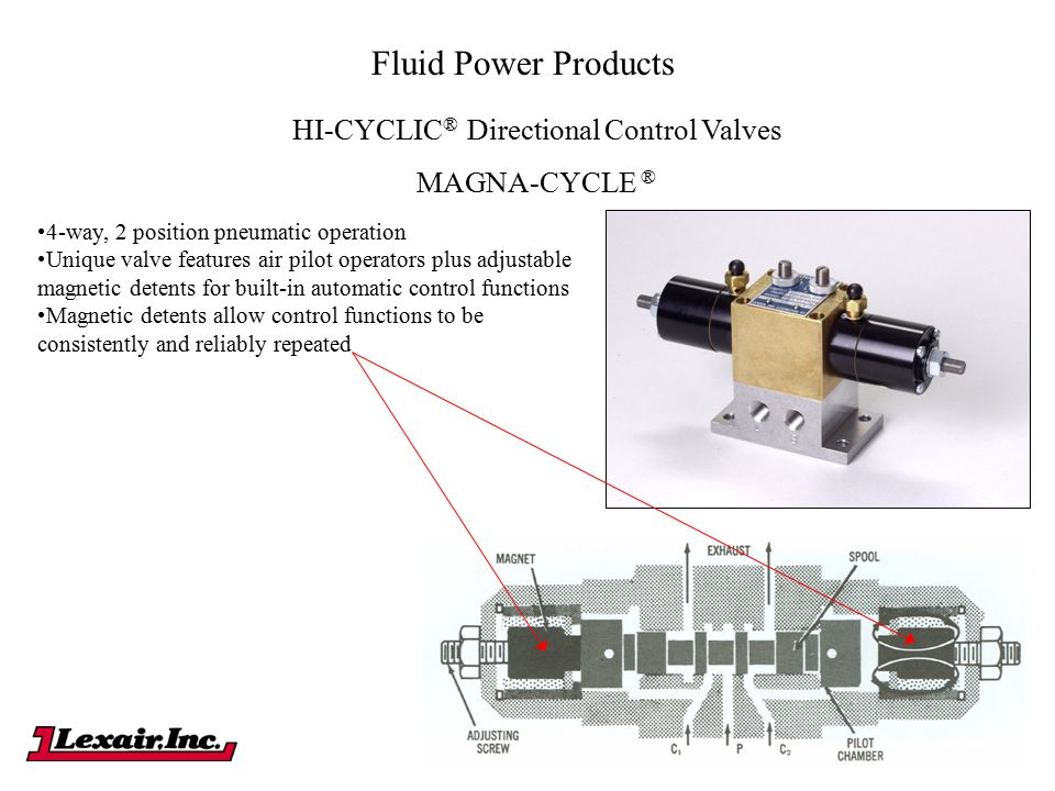 HI-CYCLIC® Directional Control Valves