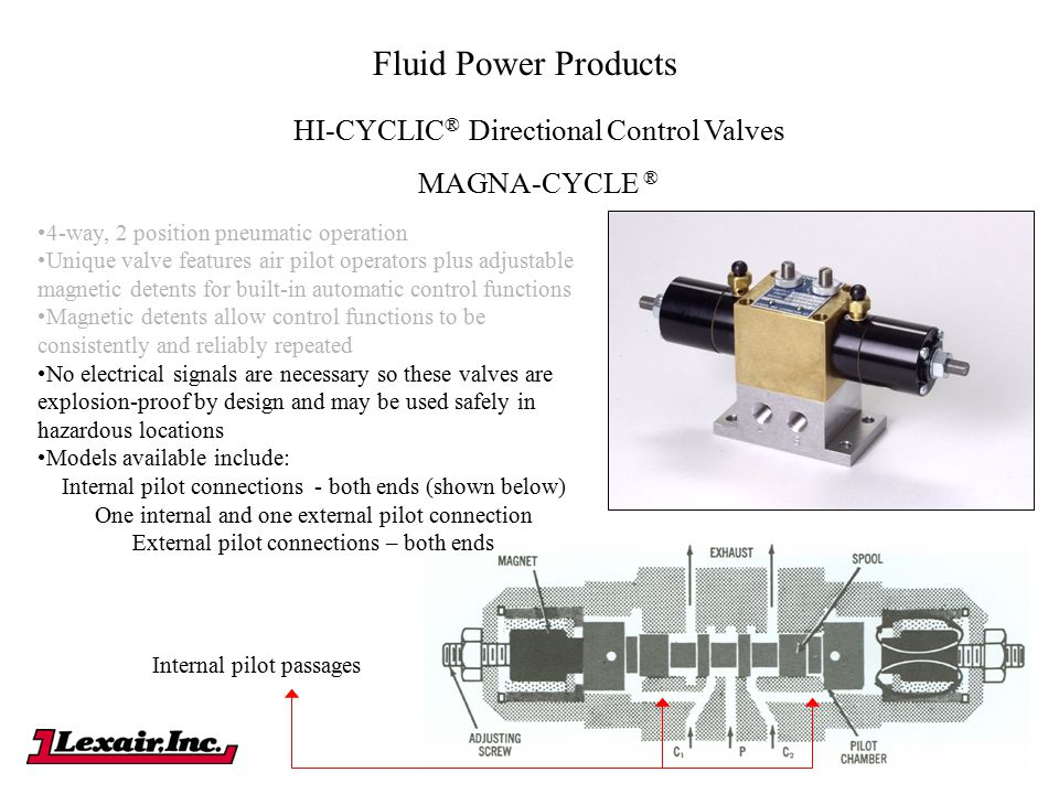 Fluid Power Products HI-CYCLIC® Directional Control Valves