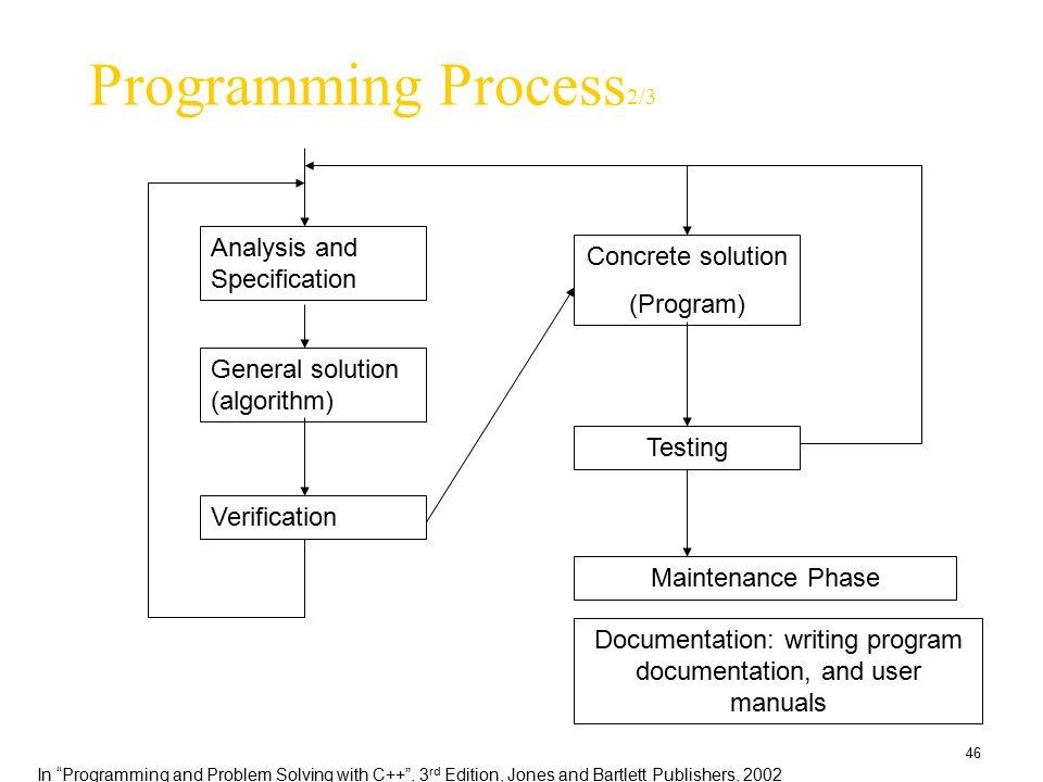 Documentation: writing program documentation, and user manuals