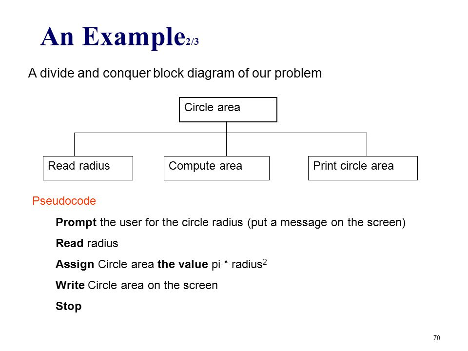 An Example2/3 A divide and conquer block diagram of our problem