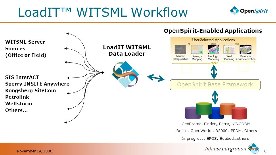 LoadIT™ WITSML Workflow