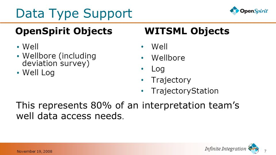 Data Type Support OpenSpirit Objects WITSML Objects