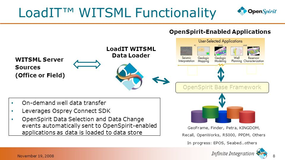 LoadIT™ WITSML Functionality