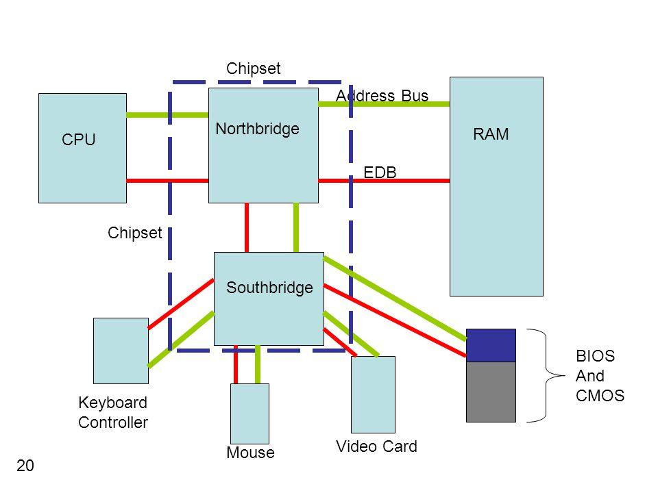 Chipset Address Bus. Northbridge. RAM. CPU. EDB. Chipset. Southbridge. BIOS. And. CMOS. Keyboard.