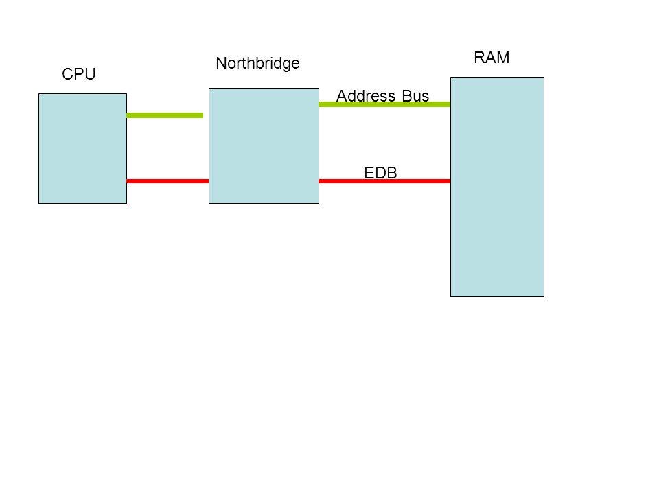 RAM Northbridge CPU Address Bus EDB