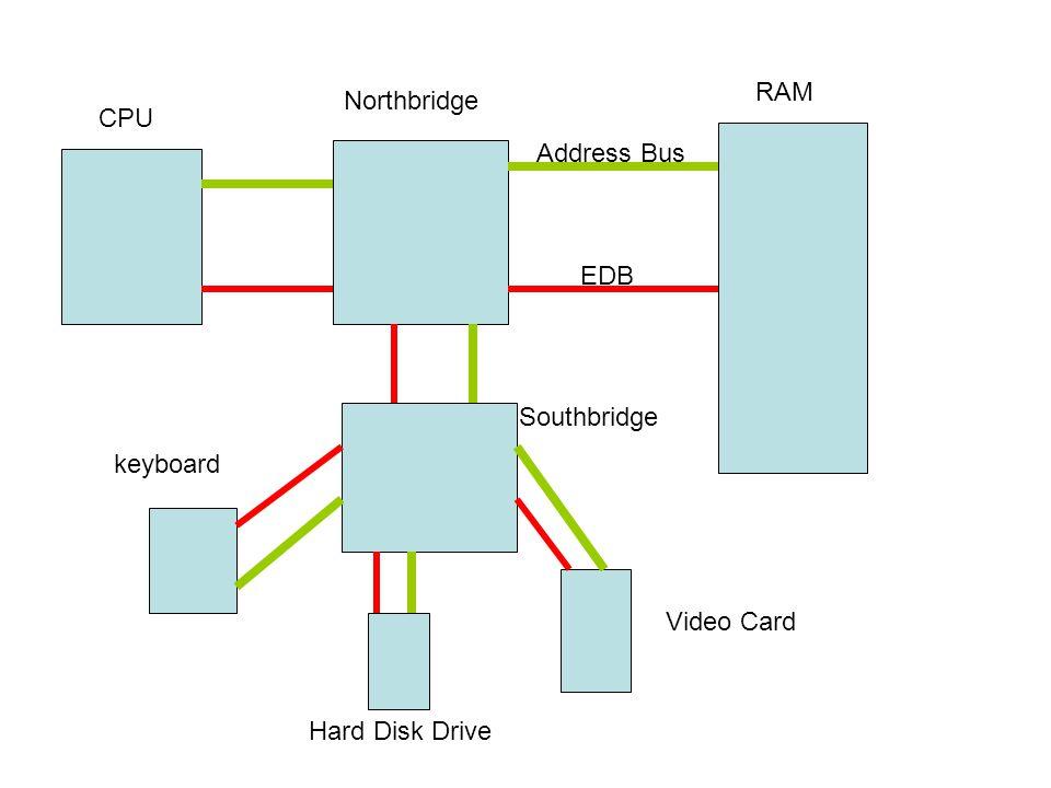 RAM Northbridge CPU Address Bus EDB Southbridge keyboard Video Card Hard Disk Drive
