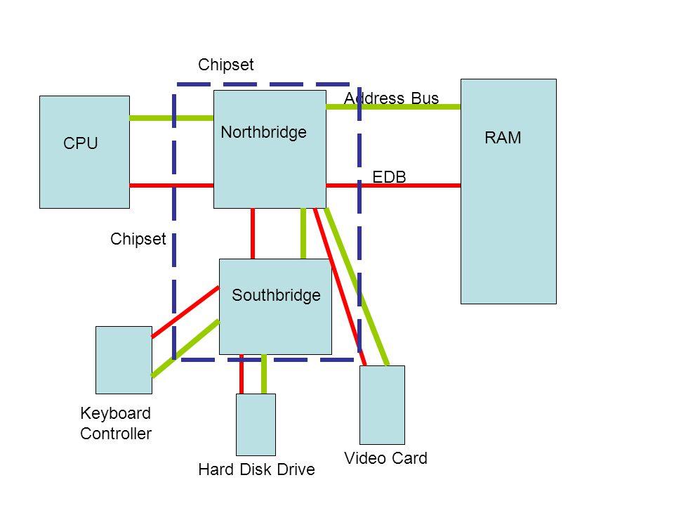 Chipset Address Bus. Northbridge. RAM. CPU. EDB. Chipset. Southbridge. Keyboard. Controller.