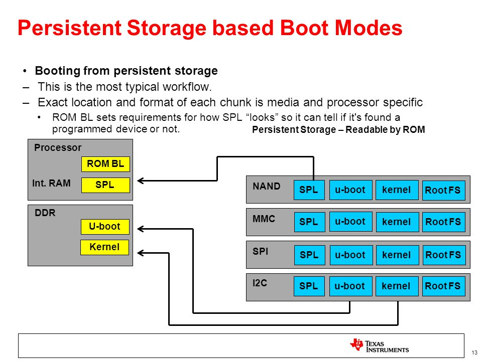 Persistent Storage based Boot Modes
