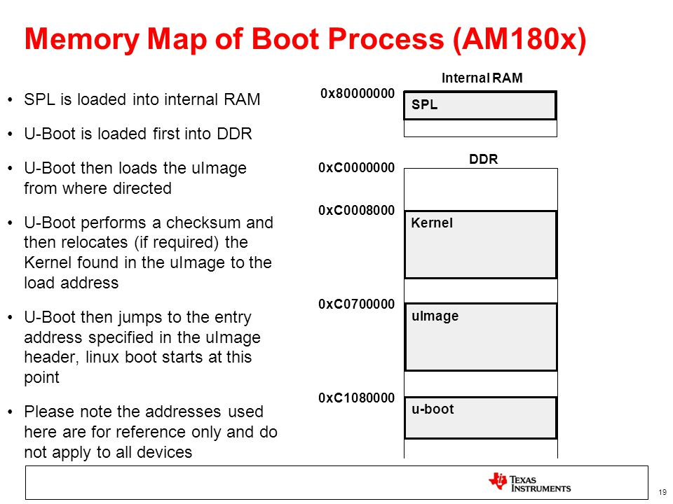 Memory Map of Boot Process (AM180x)