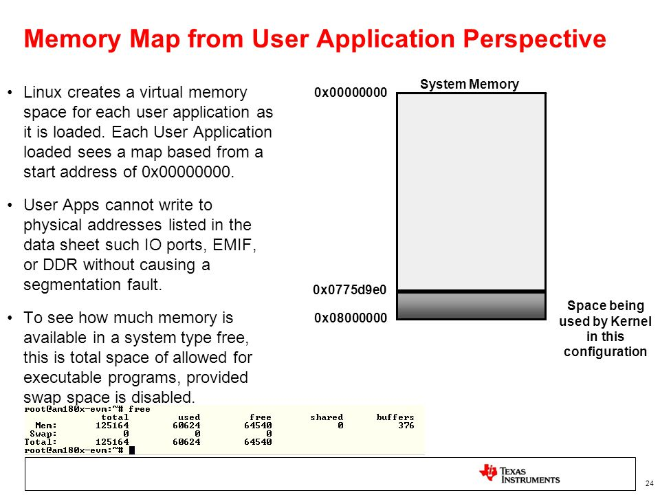 Memory Map from User Application Perspective