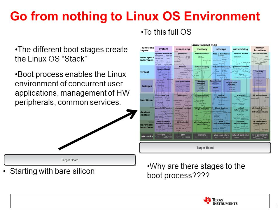 Go from nothing to Linux OS Environment