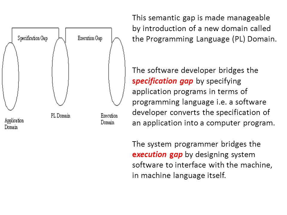 This semantic gap is made manageable by introduction of a new domain called the Programming Language (PL) Domain.