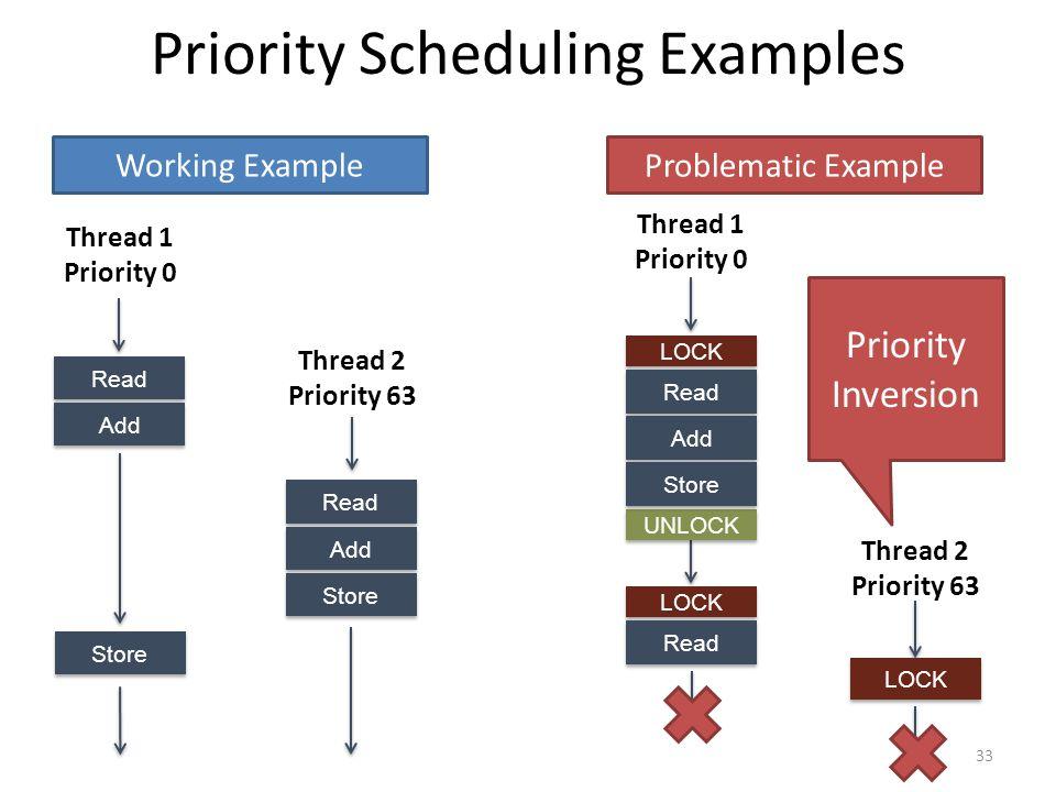 Priority Scheduling Examples