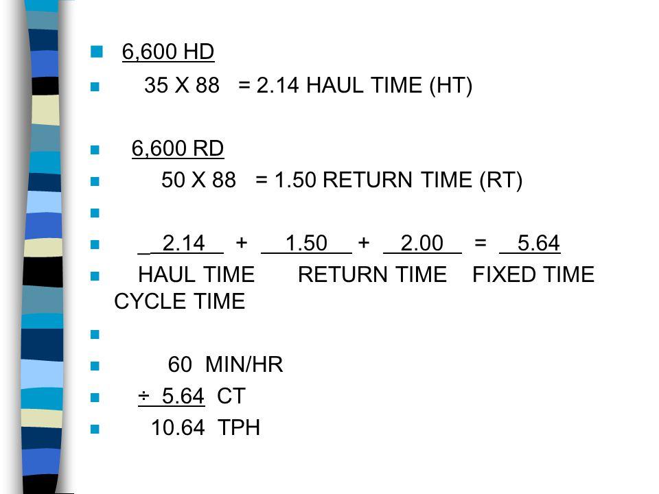 6,600 HD 35 X 88 = 2.14 HAUL TIME (HT) 6,600 RD. 50 X 88 = 1.50 RETURN TIME (RT) _ 2.14 + 1.50 + 2.00 = 5.64.