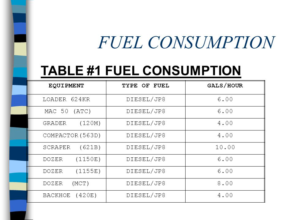 TABLE #1 FUEL CONSUMPTION